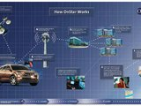 GM's OnStar, how does it work?